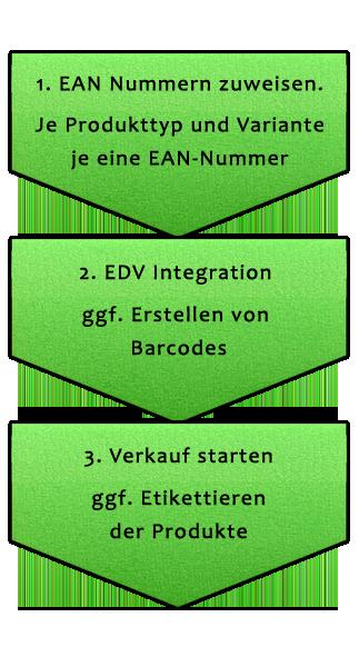 EAN Codes kaufen